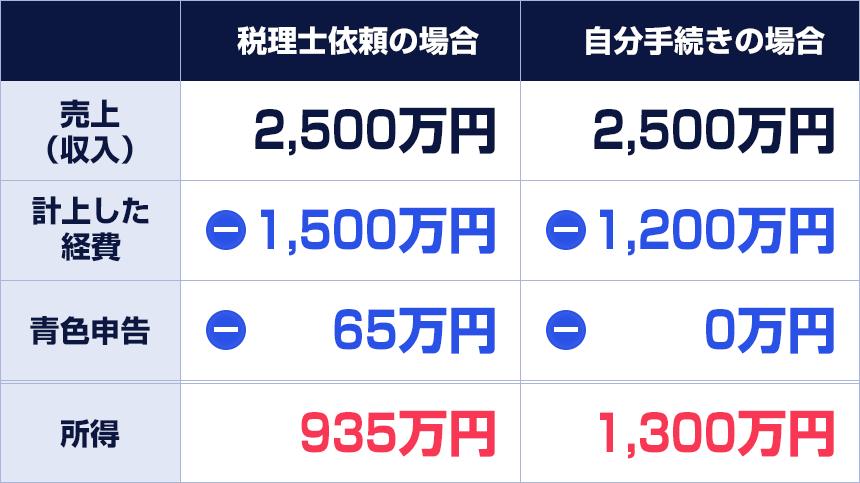 所得の内訳表(売上または収入・経費・青色申告)